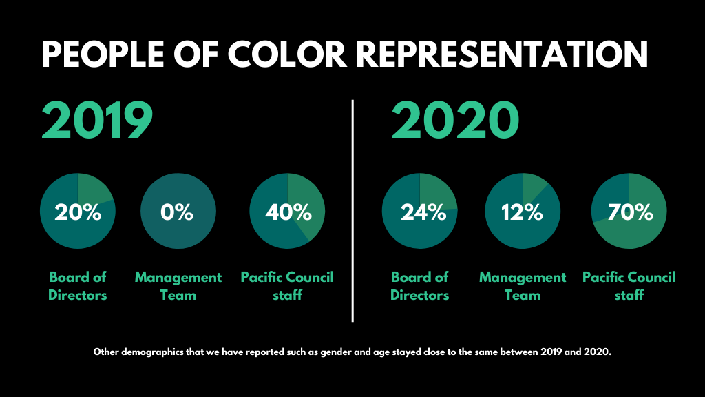 An infographic describing the demographic data of members in 2019 and 2020